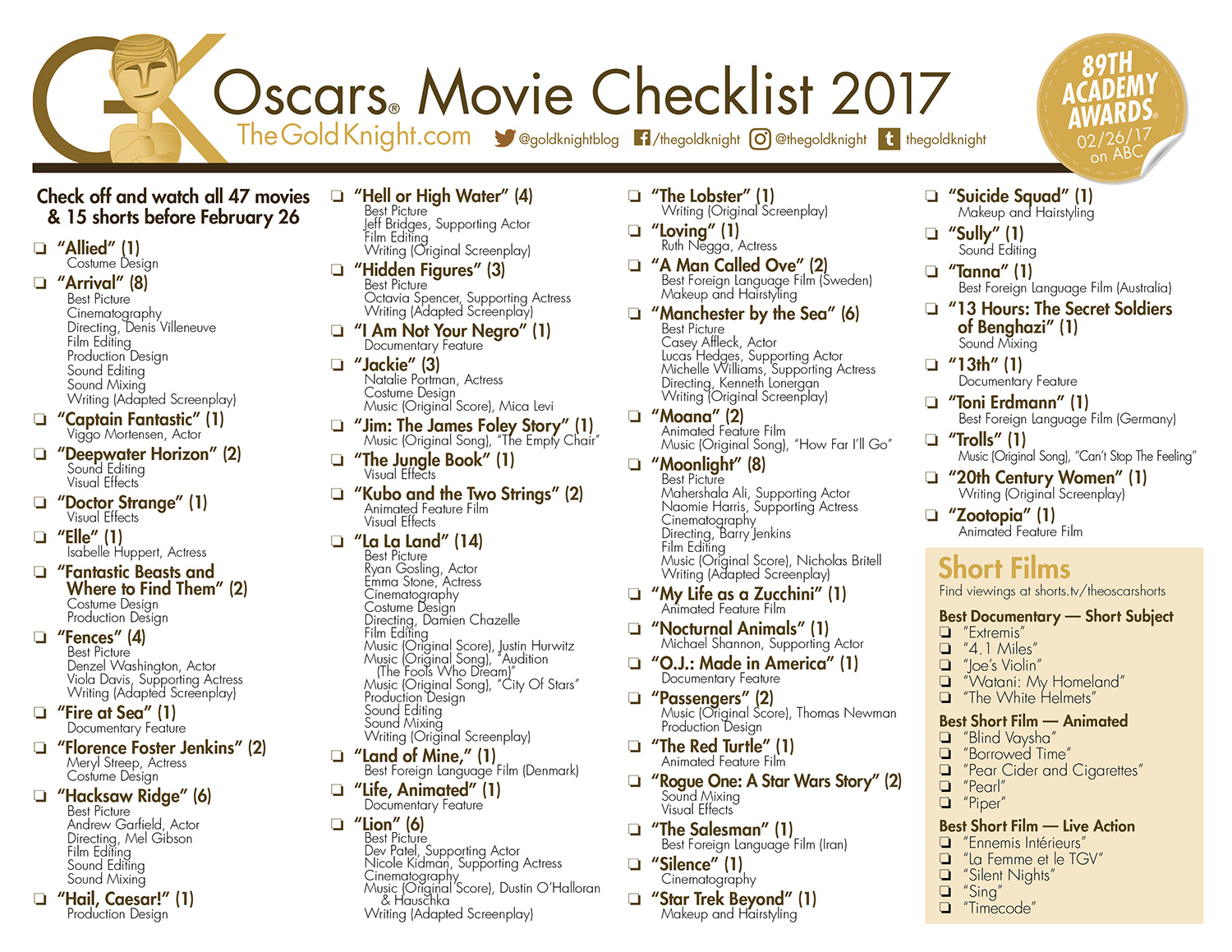 The Gold Knight Blog's handy and printable movie checklist for 89th Academy Awards. Follow @goldknightblog on Twitter for the latest.
